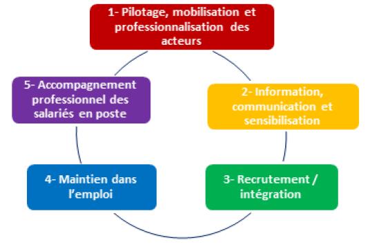 Convention Signee Entre Le Regime General De Securite Sociale Et L